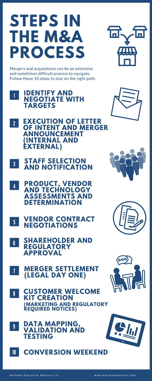 steps in the mergers and acquisitions process infographic
